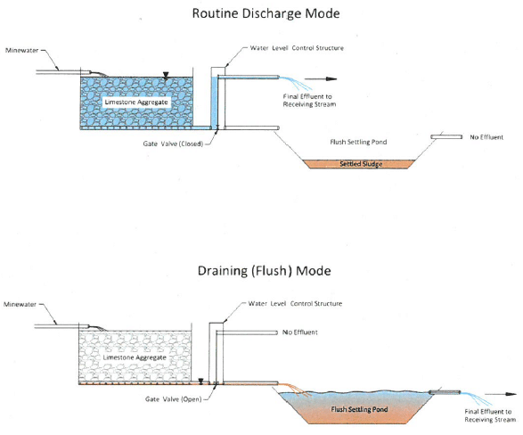 a drawing of the design of a future acid mine drainage remediation system